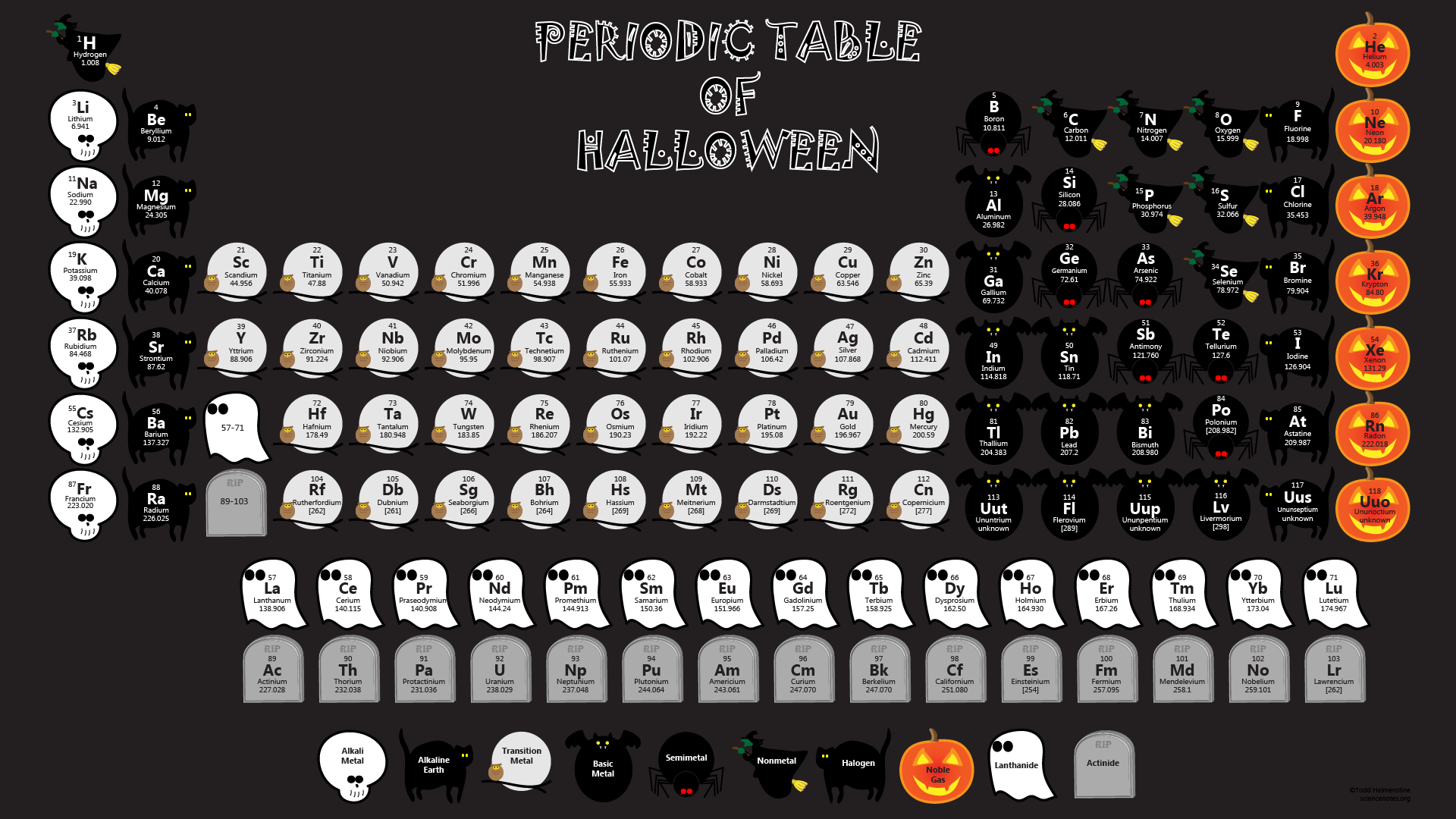 Periodic Table Of Halloween