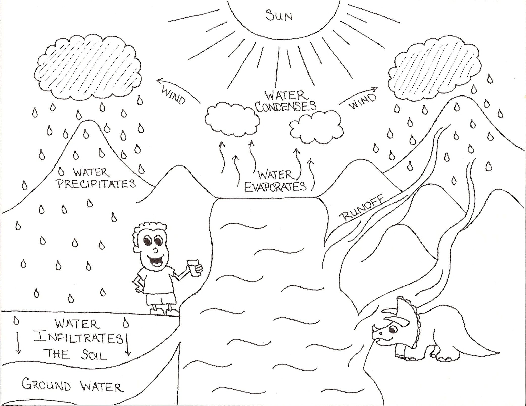 Water Cycle Worksheets For Kindergarten Barongs Preschool