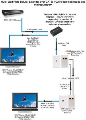 cat 5 wiring diagram | HDMI Extender over CAT5eCAT6