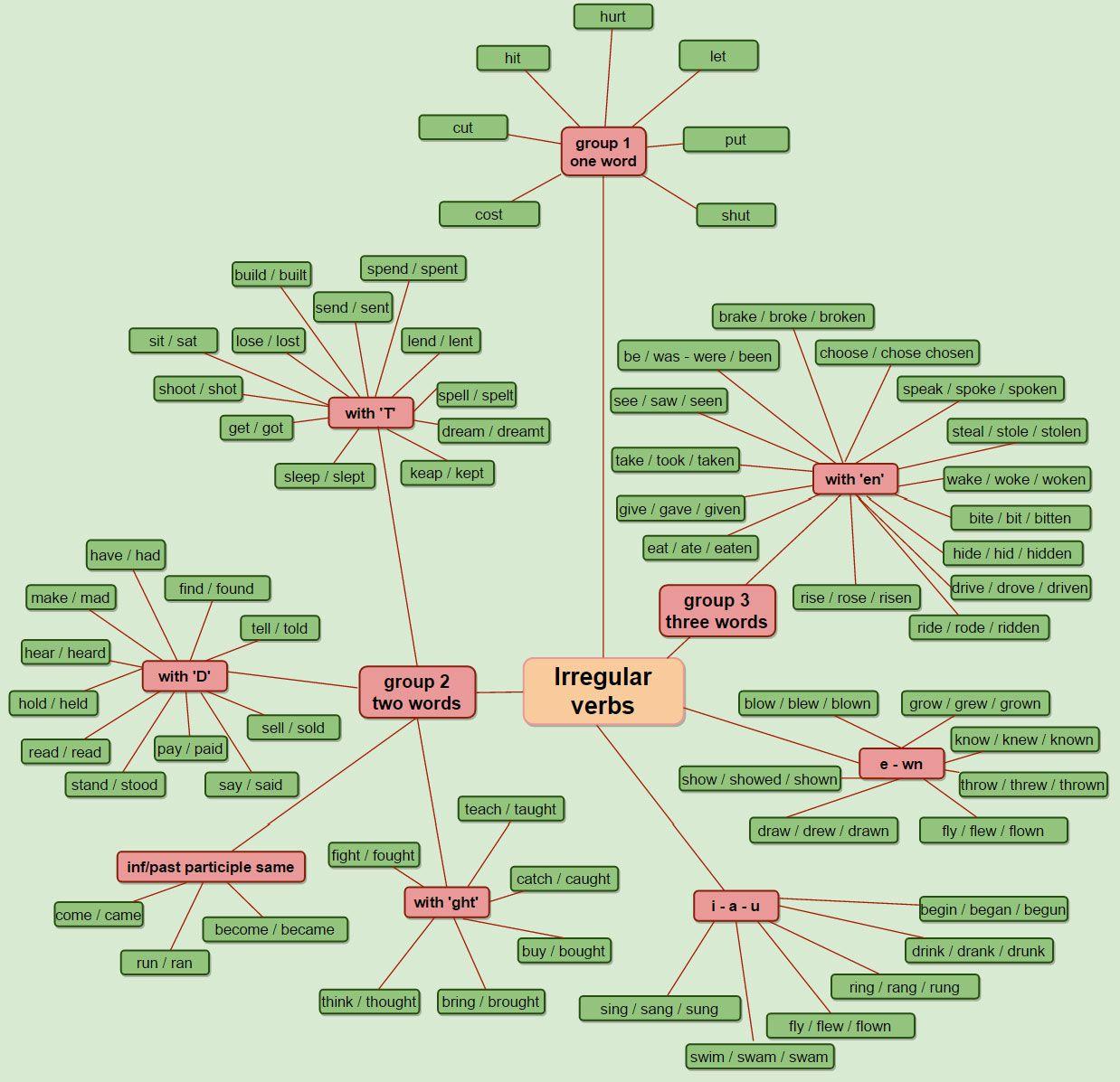Irregular Verb Chart
