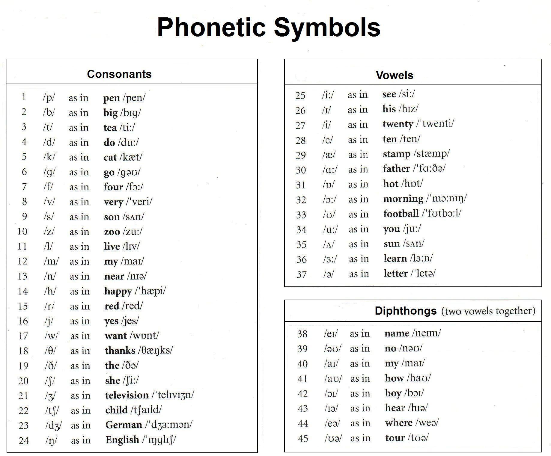 American English Vowel Sounds Diagram