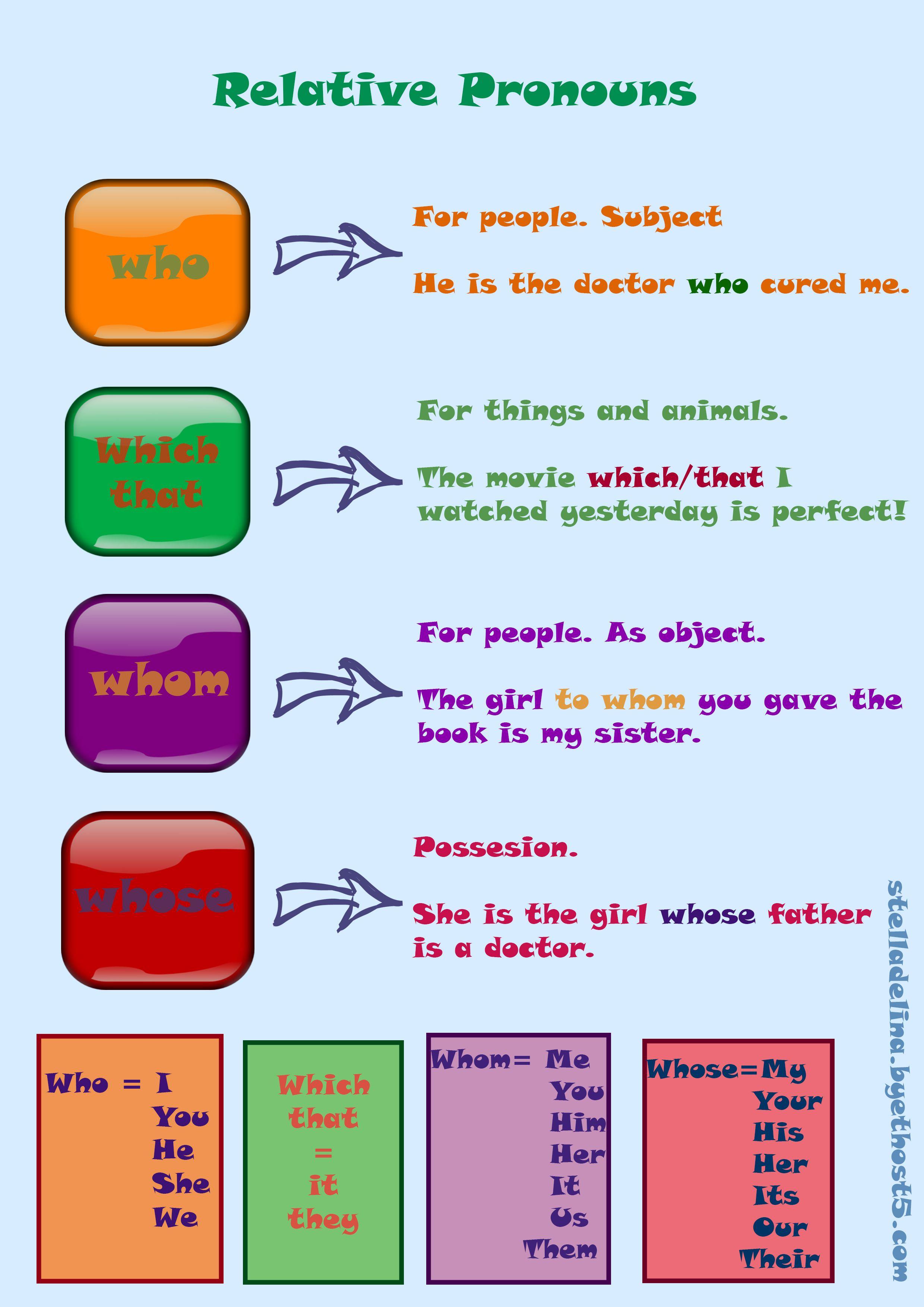 Pronombres Relativos En Ingles Pronombres Pronouns