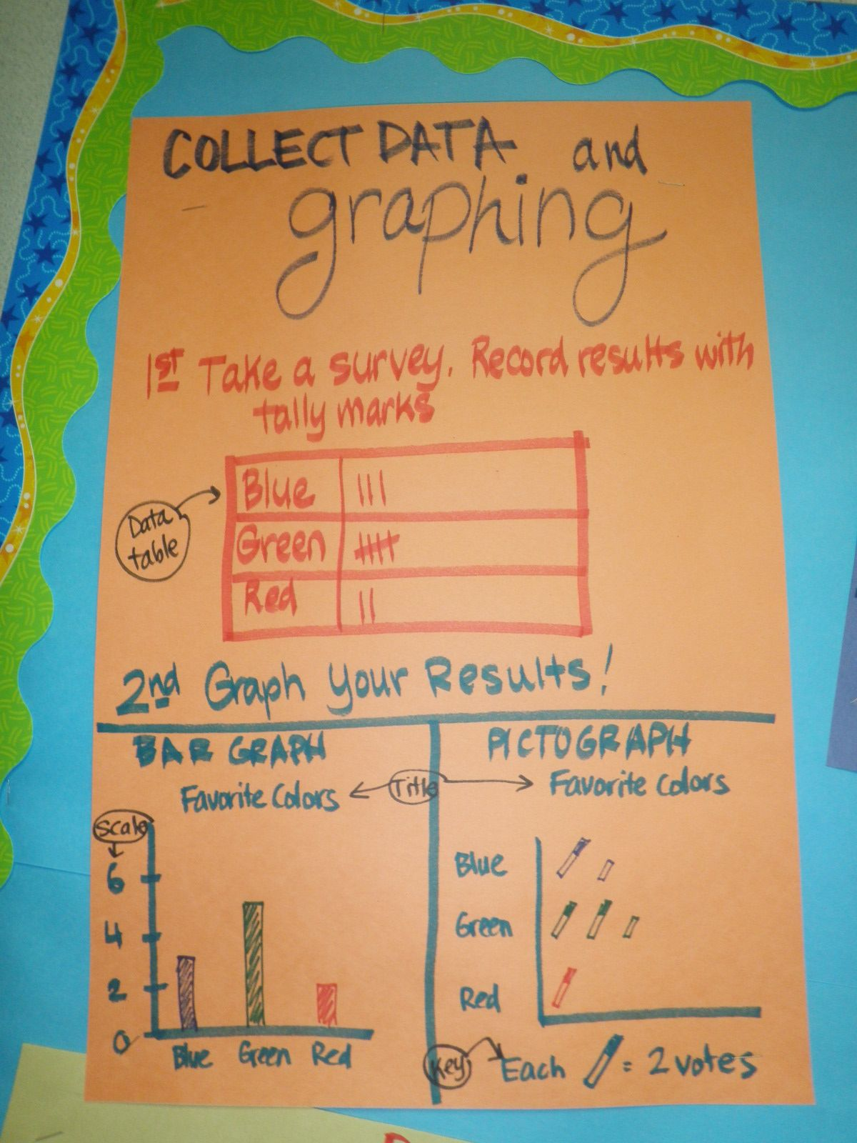 Anchor Chart Of Bar Graphs And Pictographs