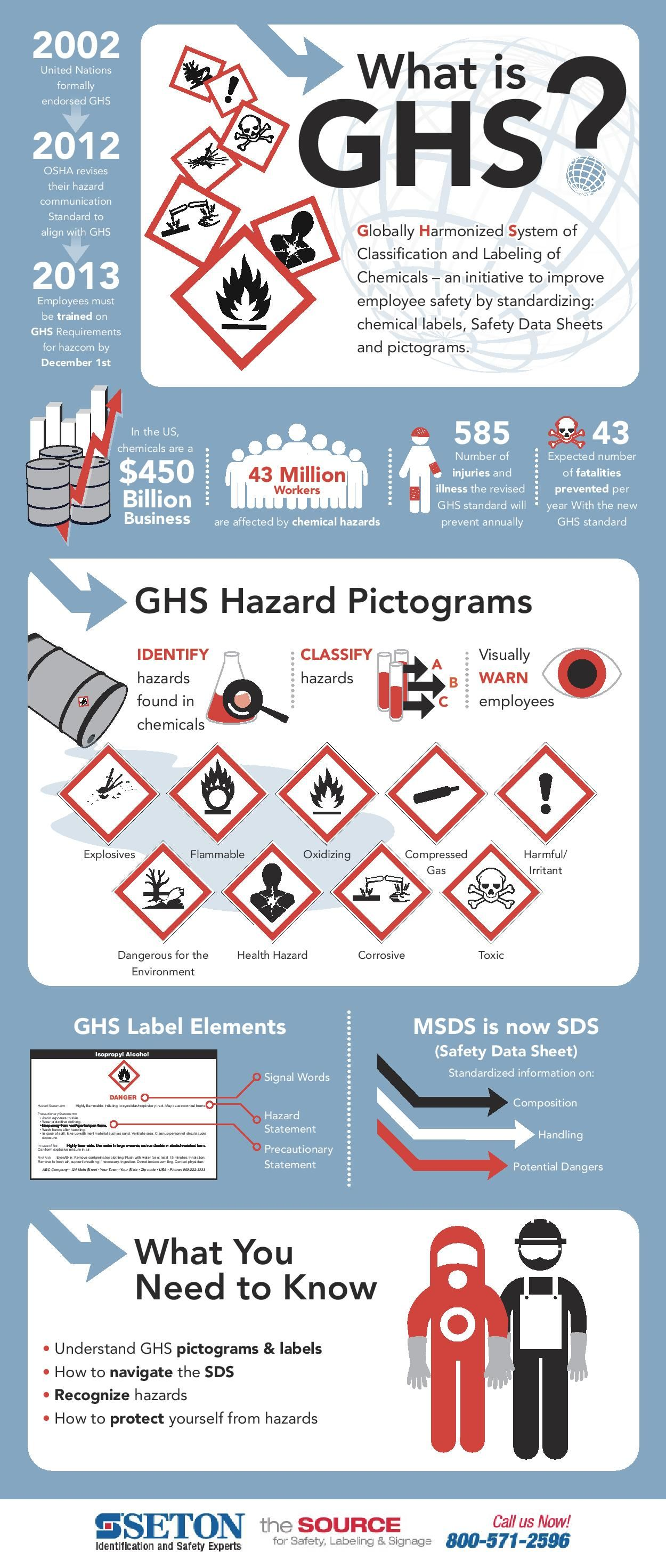 Globally Harmonized System Of Classification And Labeling Of Chemicals