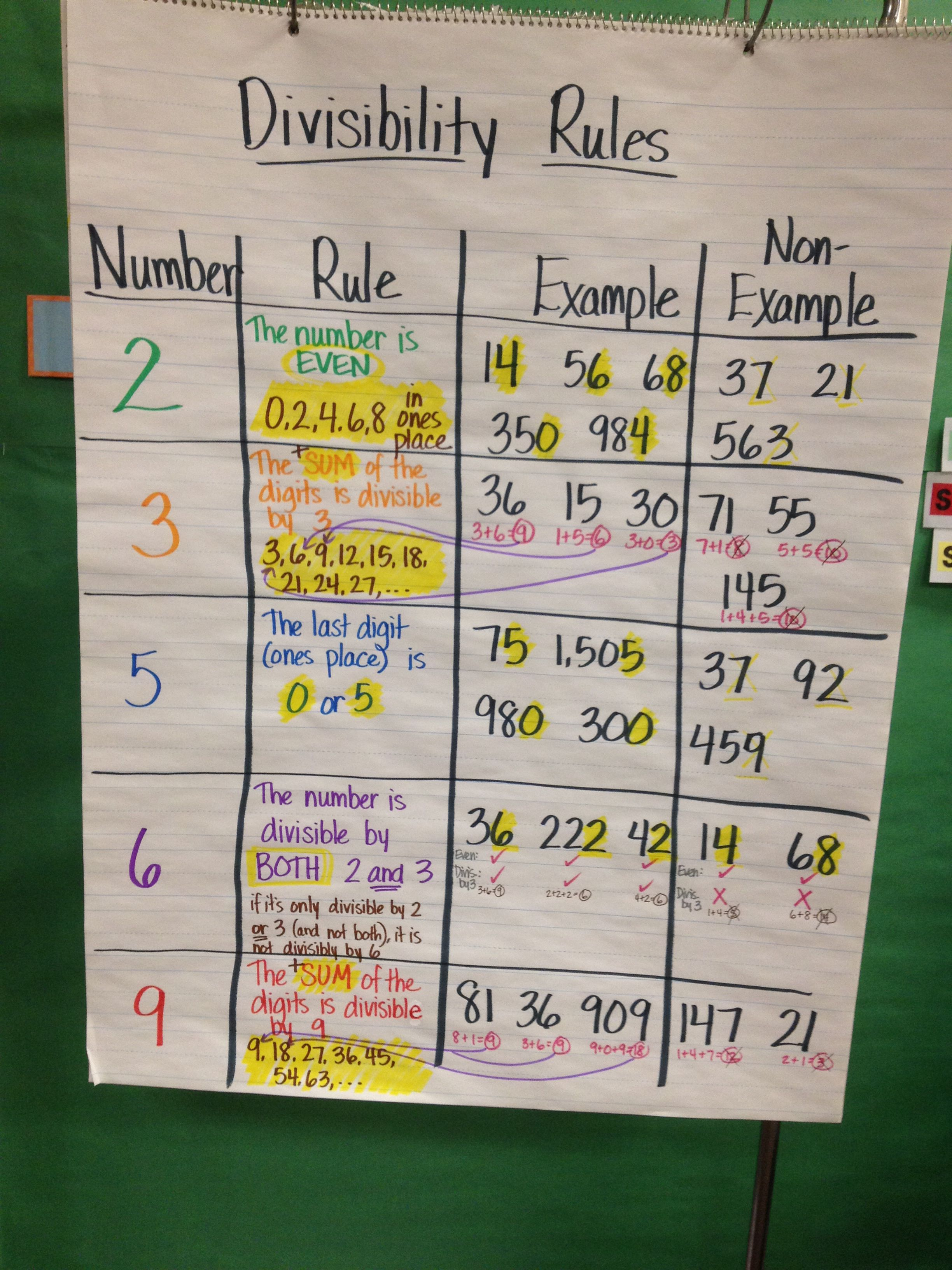 Divisibility Rules Anchor Chart Teaching
