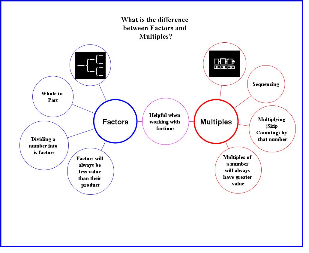 Distinguishing Between Factors Amp Multiples
