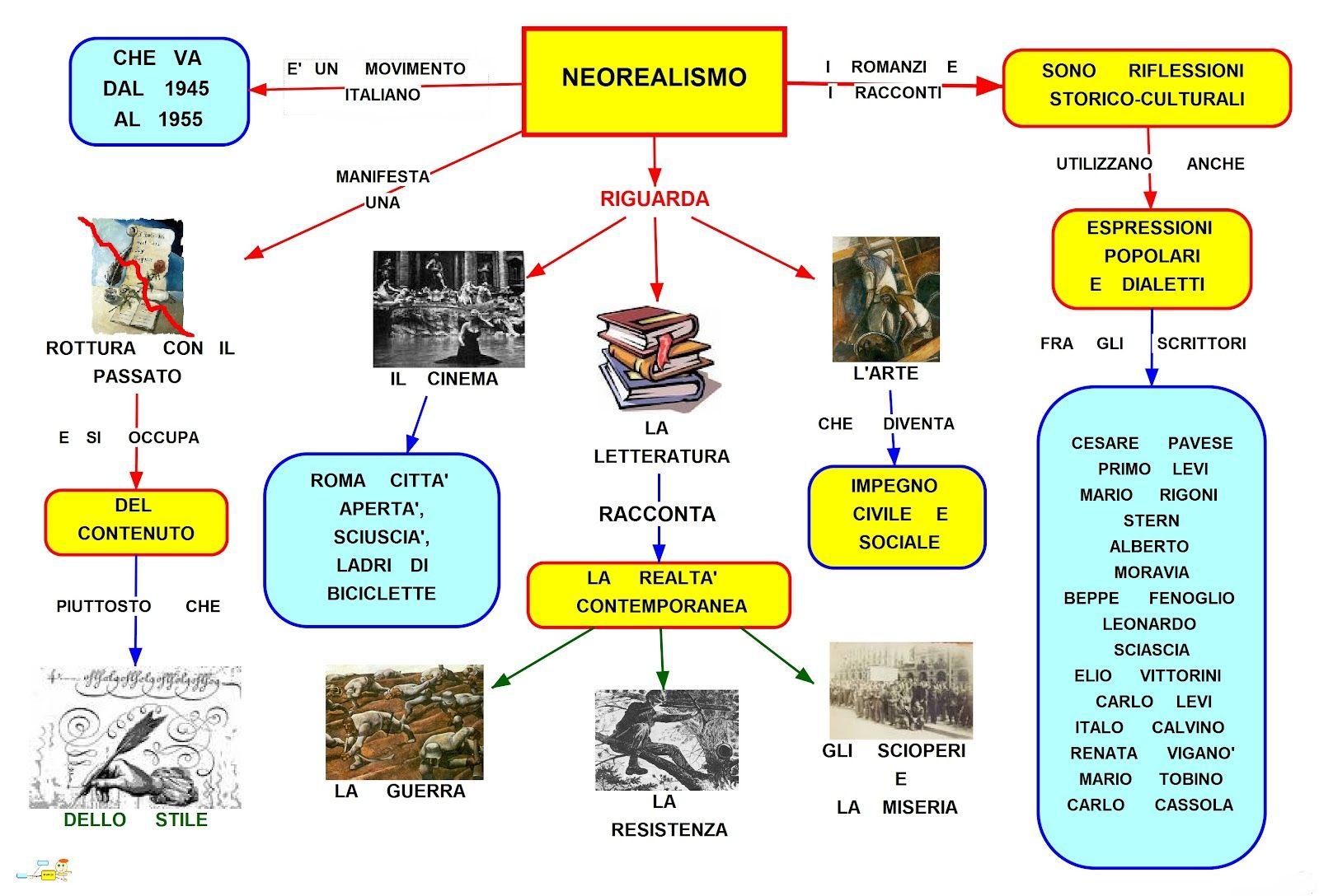 Mappa Concettuale Neorealismo