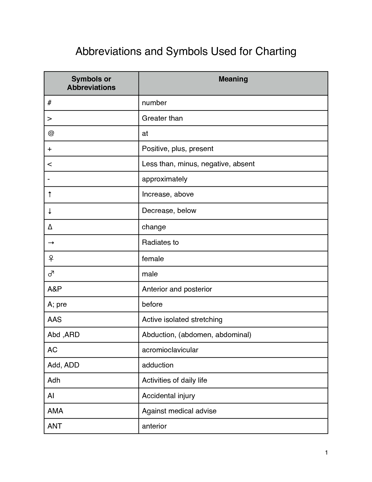 Medical Charting Symbols