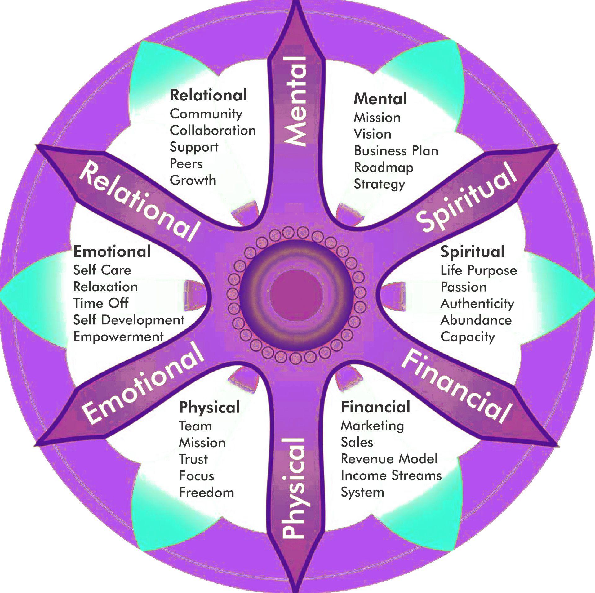 Business Wellness Wheel