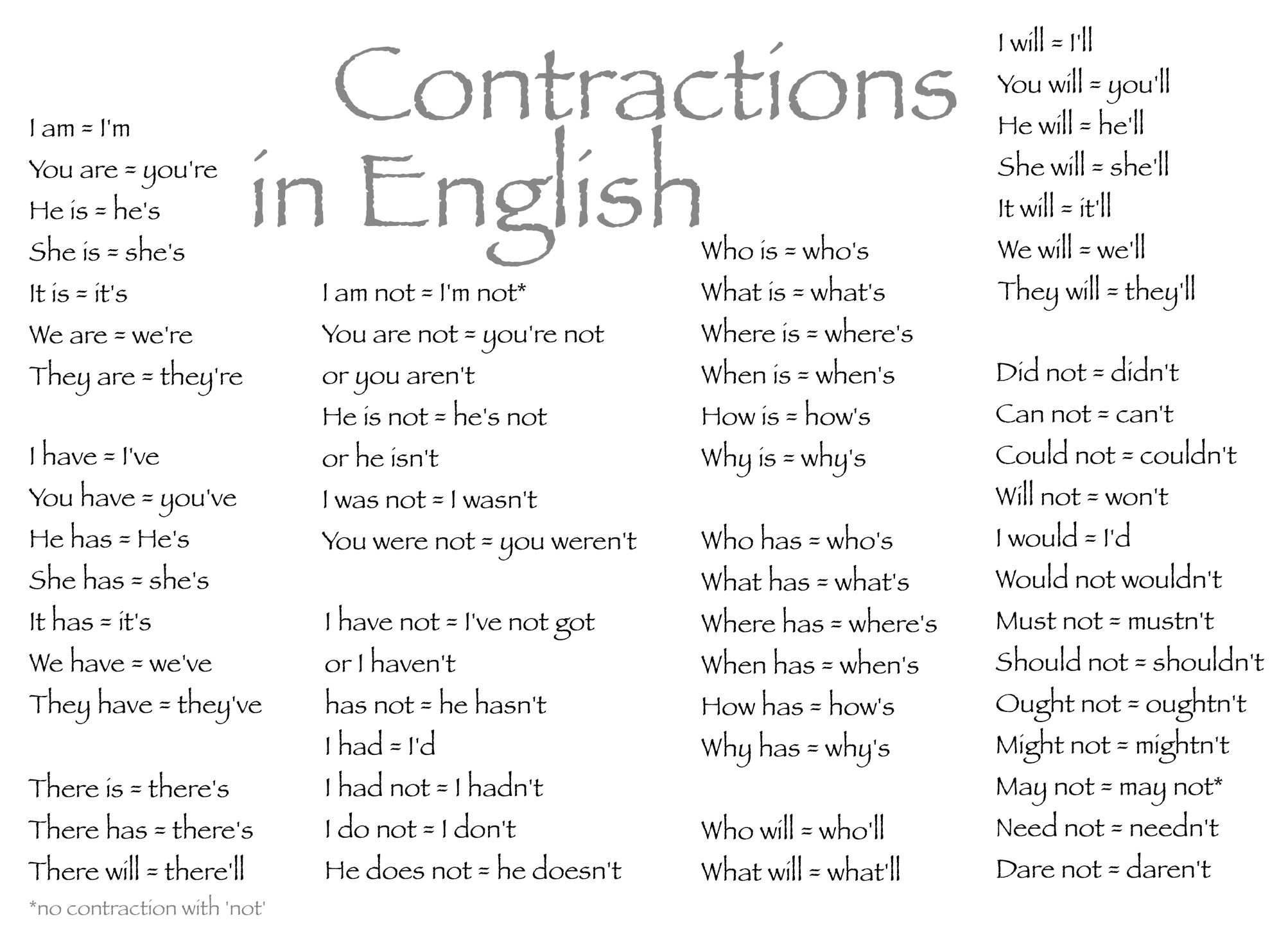 A List Of Contractions In English A Contraction Is A Part
