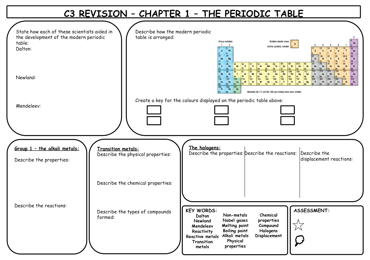 Excellent Revision Sheets On The Whole Of C3