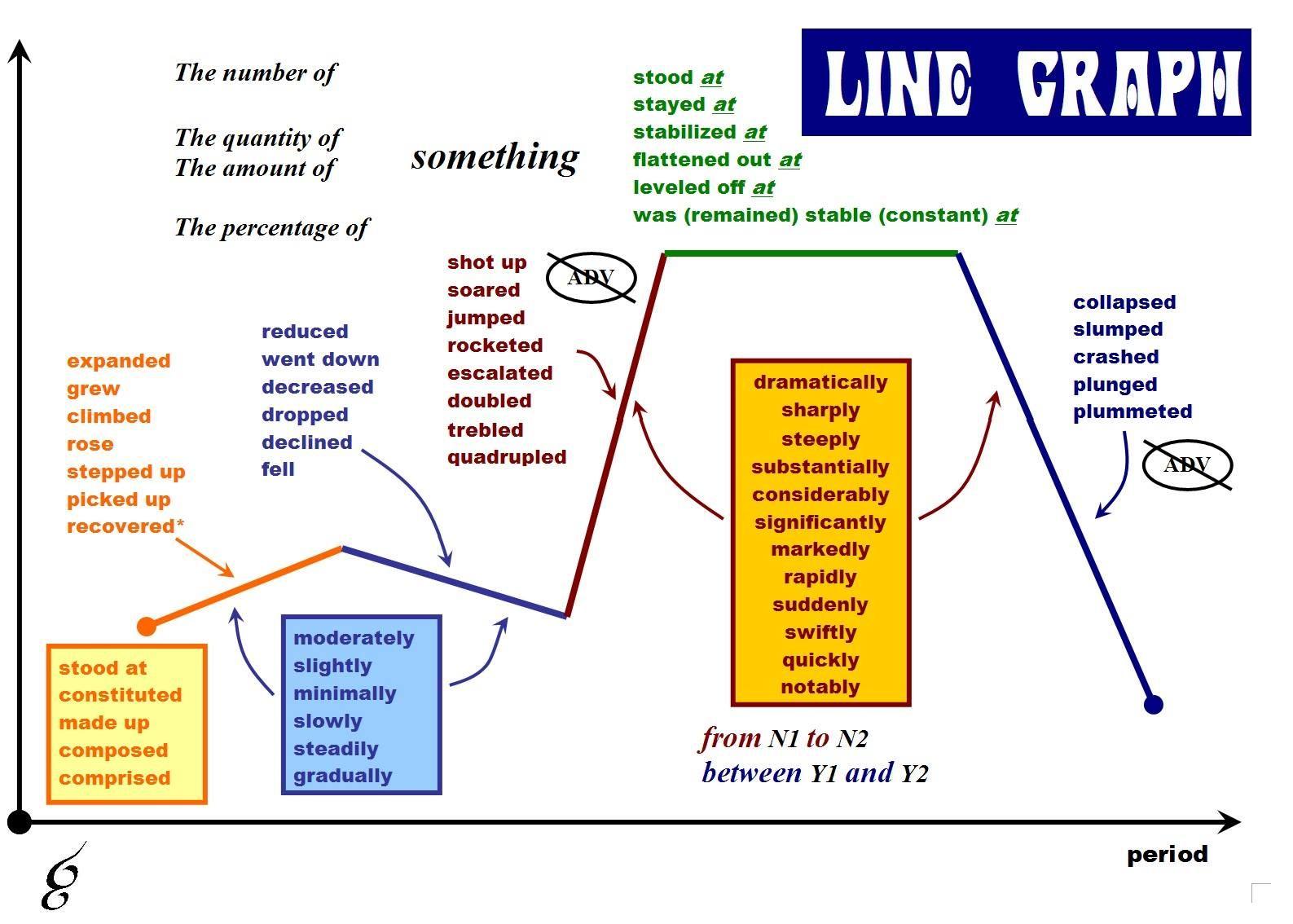 Useful Vocabulary To Describe A Line Graph