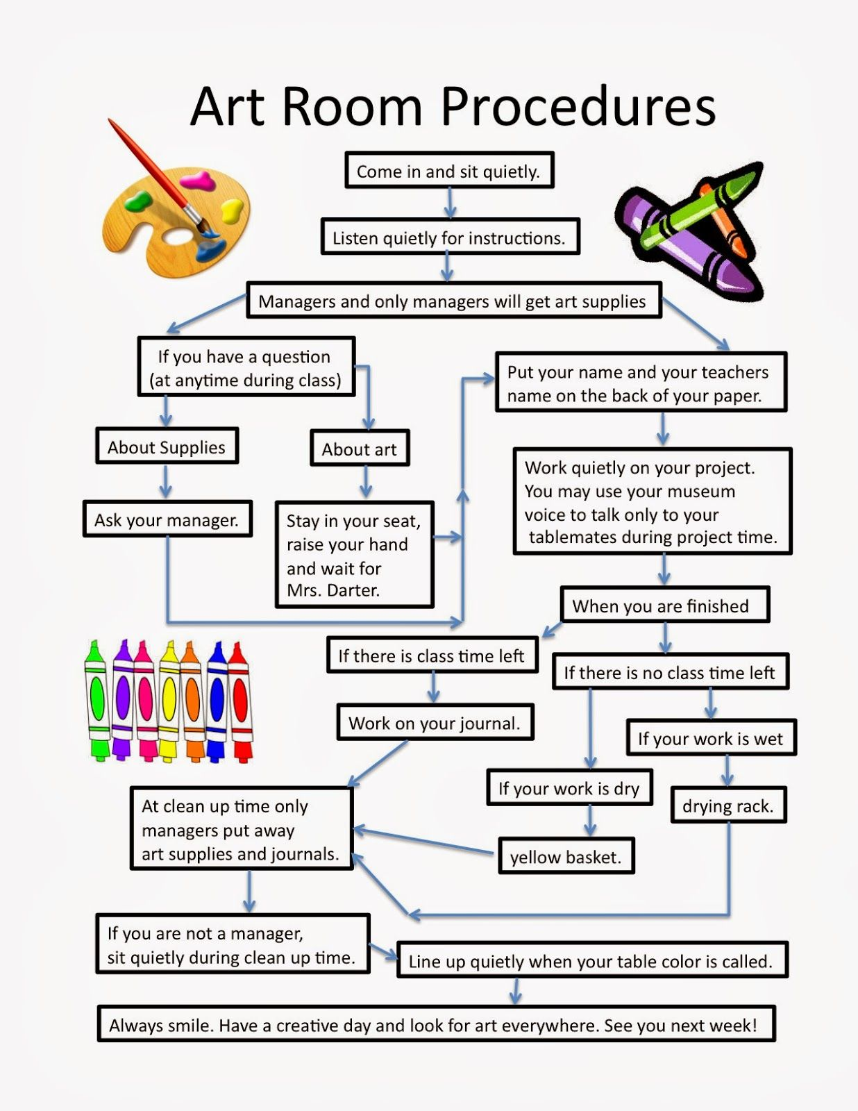 Art Room Blog Classroom Procedures Flowchart I Like