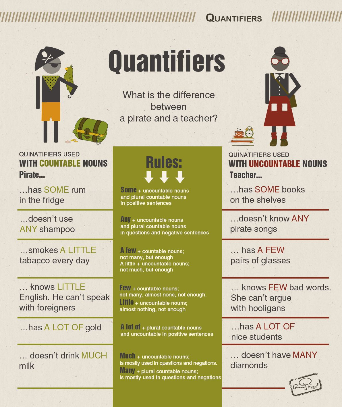 Quantifiers English Grammar Infographic Prepared By