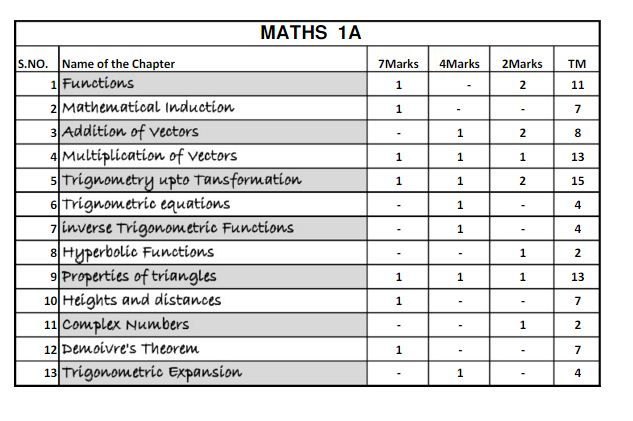 Inter 2nd Year Maths 2a Important Questions 2015 2 - Modern