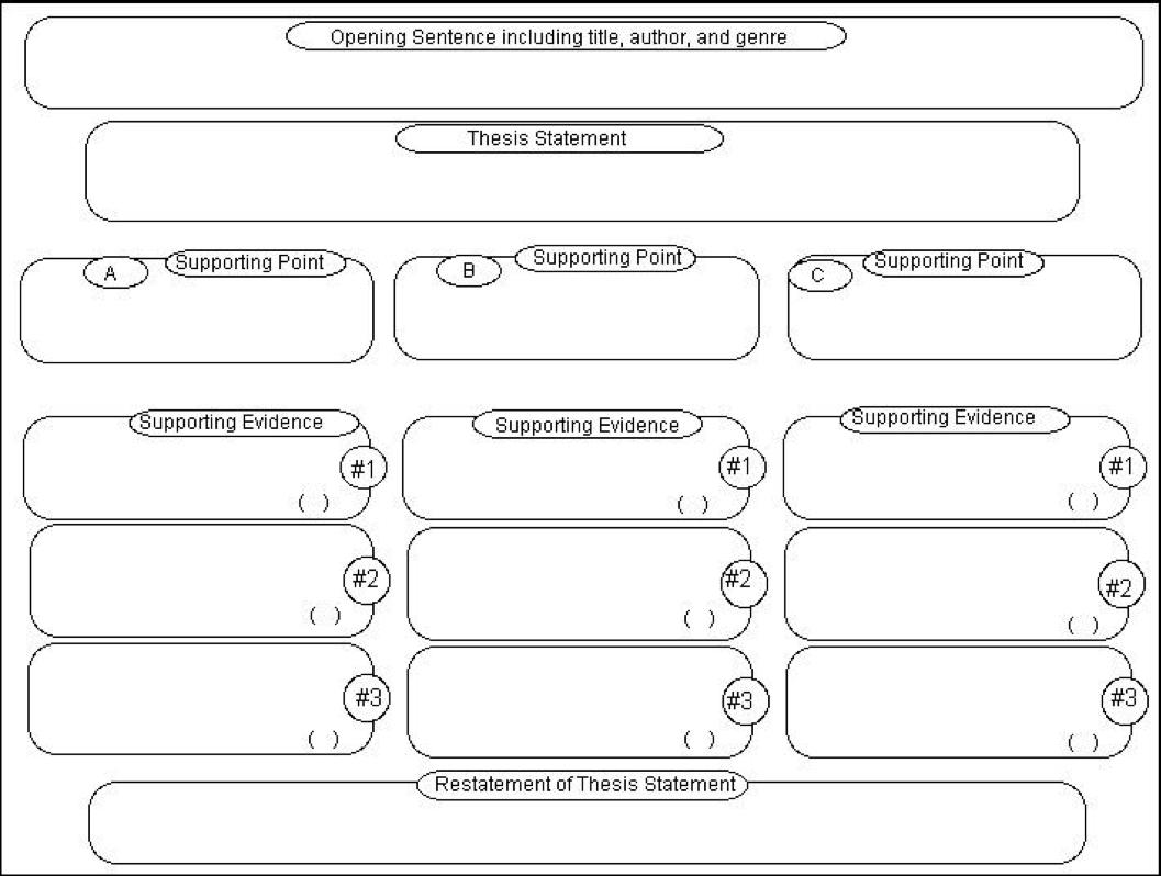 Literaryysis Essay Graphic Organizer Uncategorized