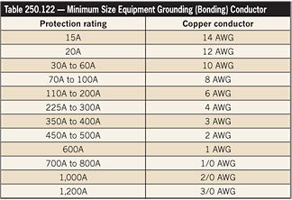 Wire size and ampacity table pec microfinanceindia nec wire size chart philippine electrical code 100 images list of common types keyboard keysfo Choice Image