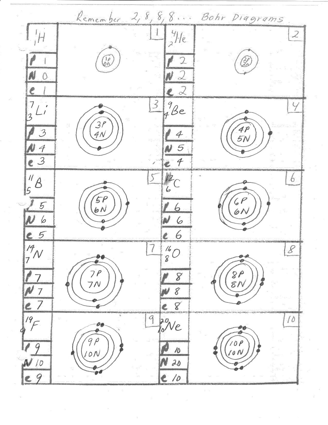 Mar 8 23 Bohr Rutherford Diagrams 1 10 11 20 1 14 Chemical Formulas