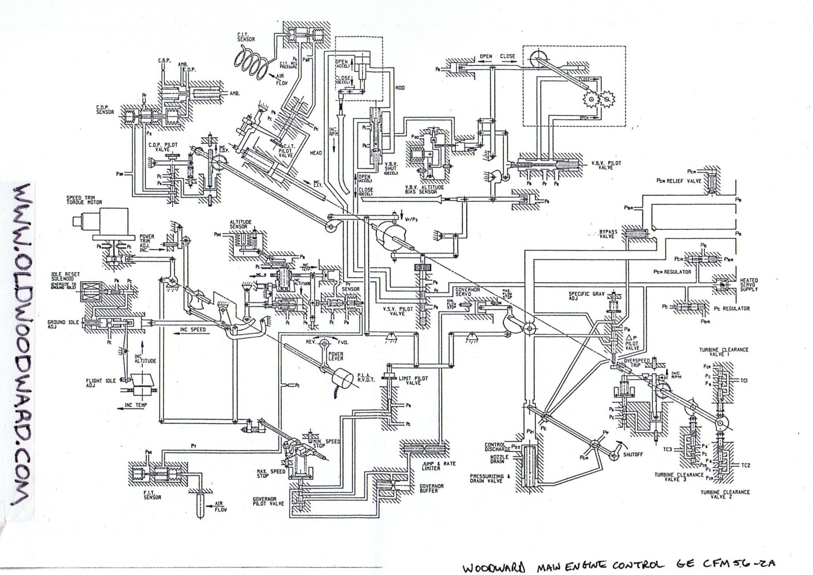 Schematic Drawing For The Woodward Gas Turbine Main Engine Control For The Cfm 56 2a Series Jet