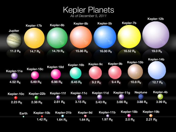 Kepler Planet Sizes Planets Kepler 22b and NASA