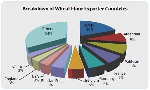 Картинки по запросу #wheat #flour exports