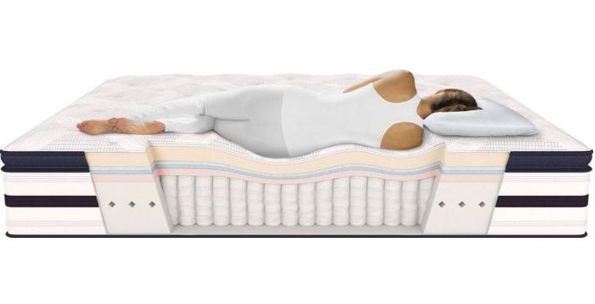 What Is The Best Mattress 2017 Detailed Reviews
