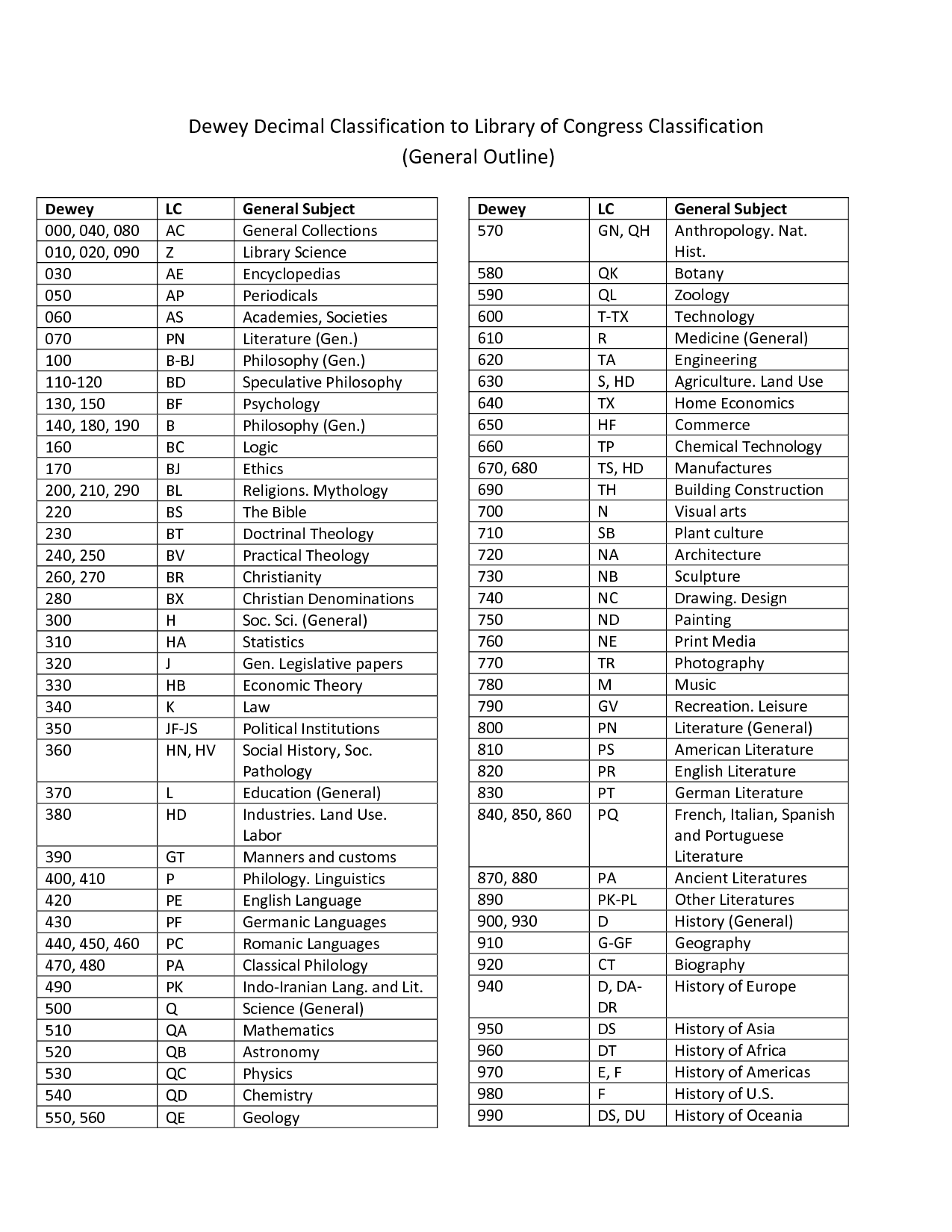 Dewey Decimal Classification Call Numbers Equvalents In Library Of Congress Classification Call
