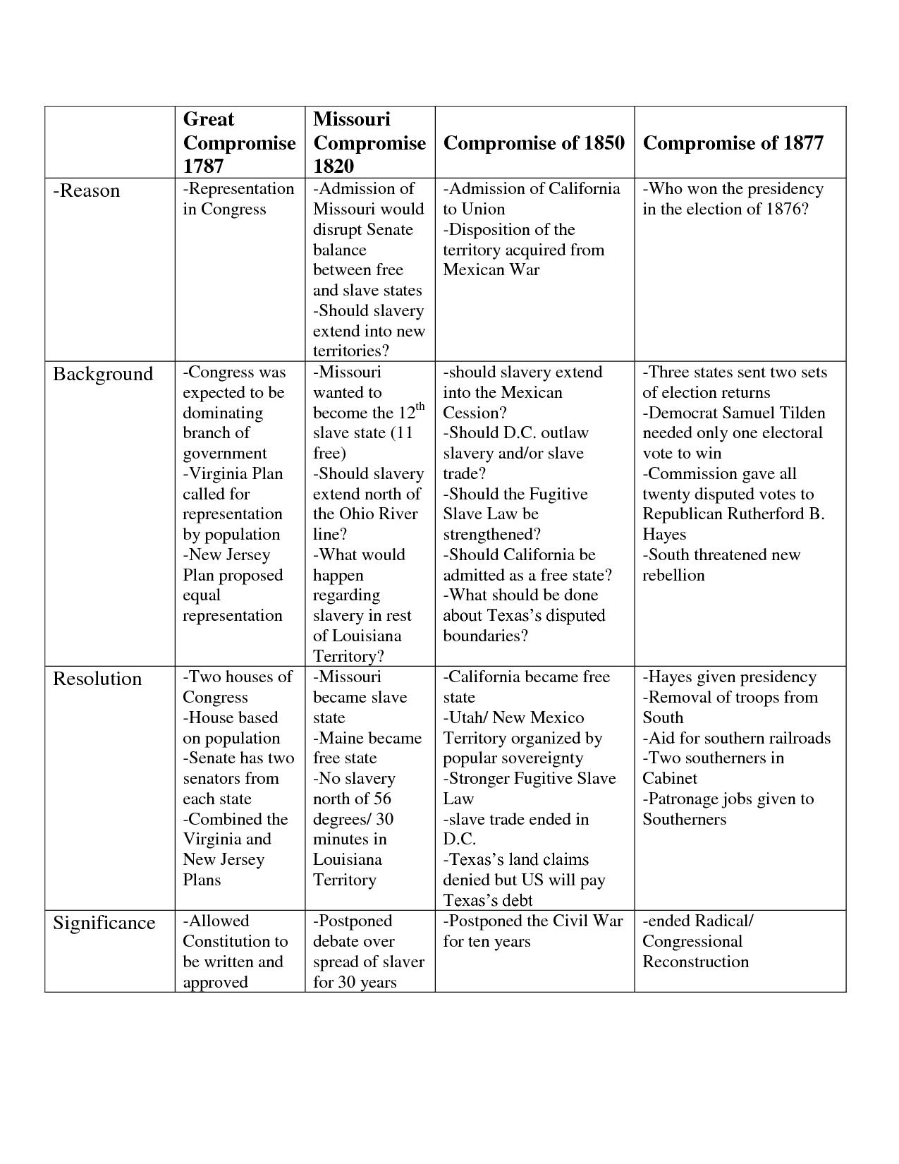 Social Stu S Missouri Compromise
