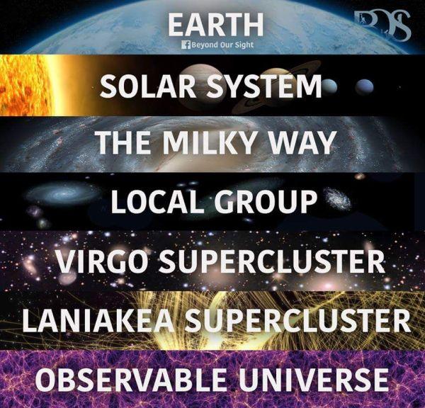 Here we are.. - Earth (12,742 km | 7,920 mi) - Solar ...
