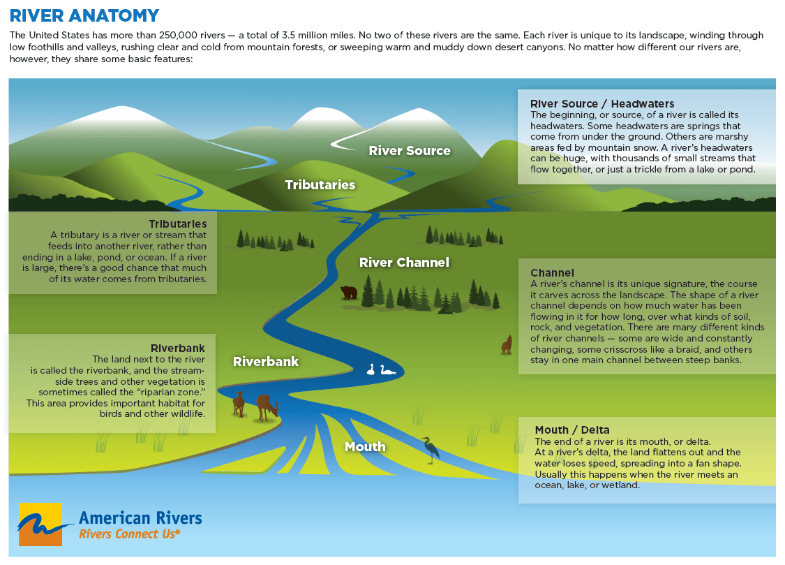 Parts Of A River Vocabulary