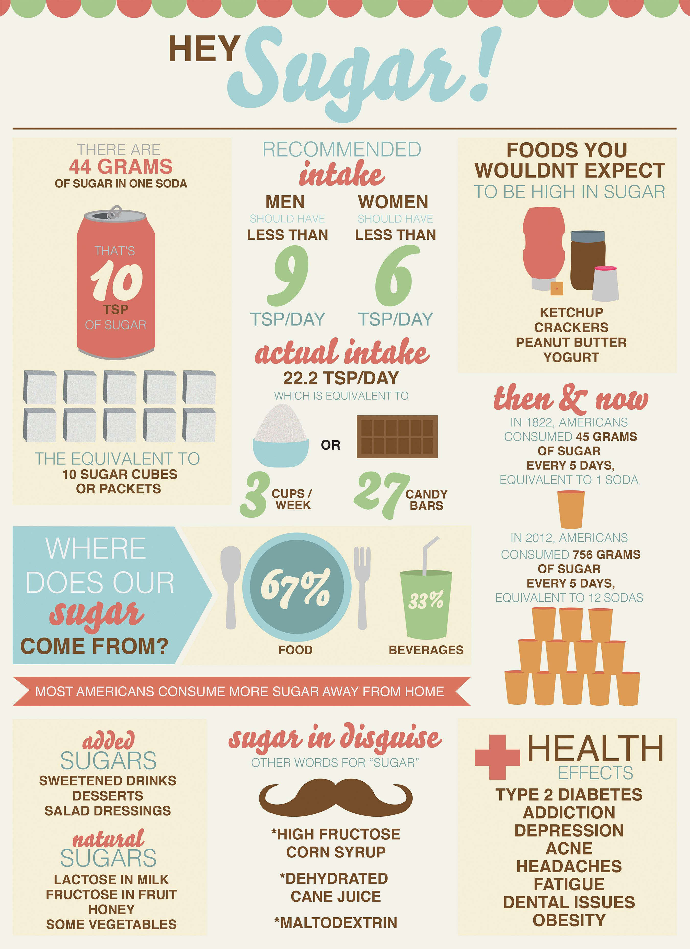 An Infographic All About Sugar Where Does It Come From