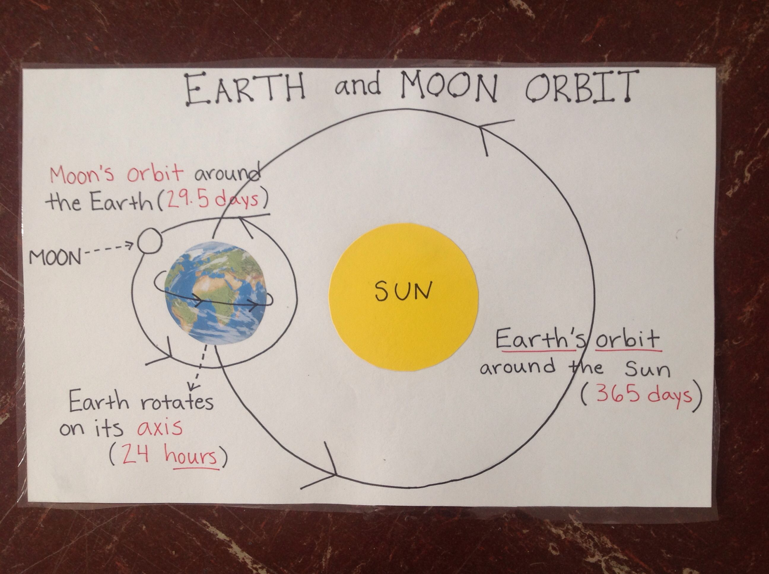 Earth And Moon Orbit Anchor Chart