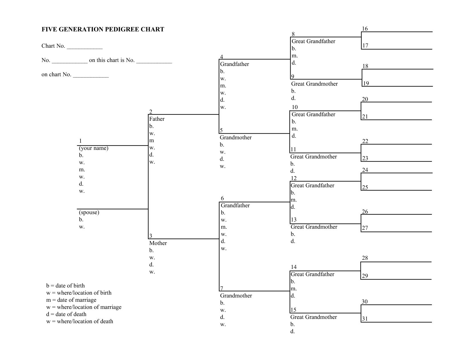 Blank Family Tree Charts
