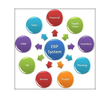 ERP provides an integrated view of core business processes ...