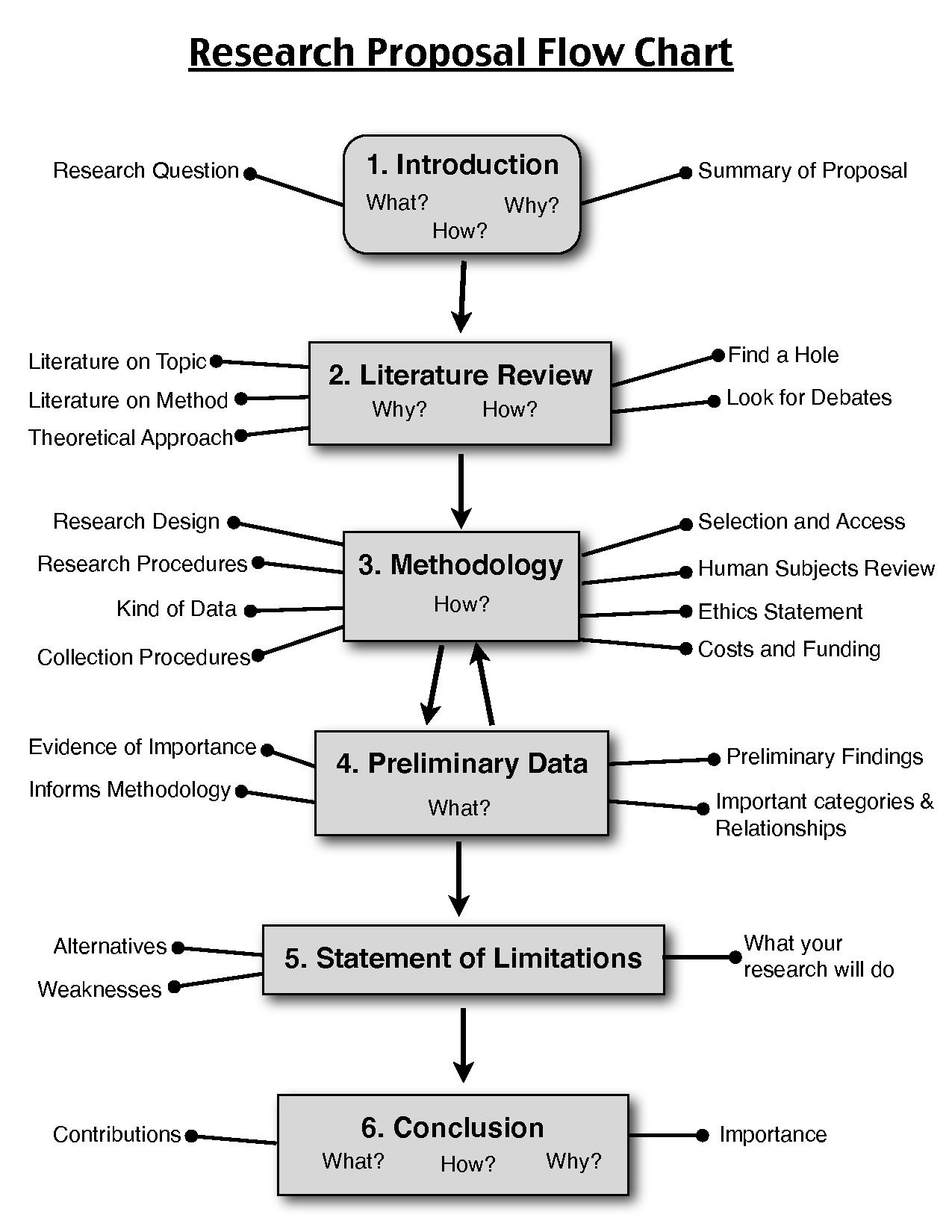 Research Proposal Flow Chart