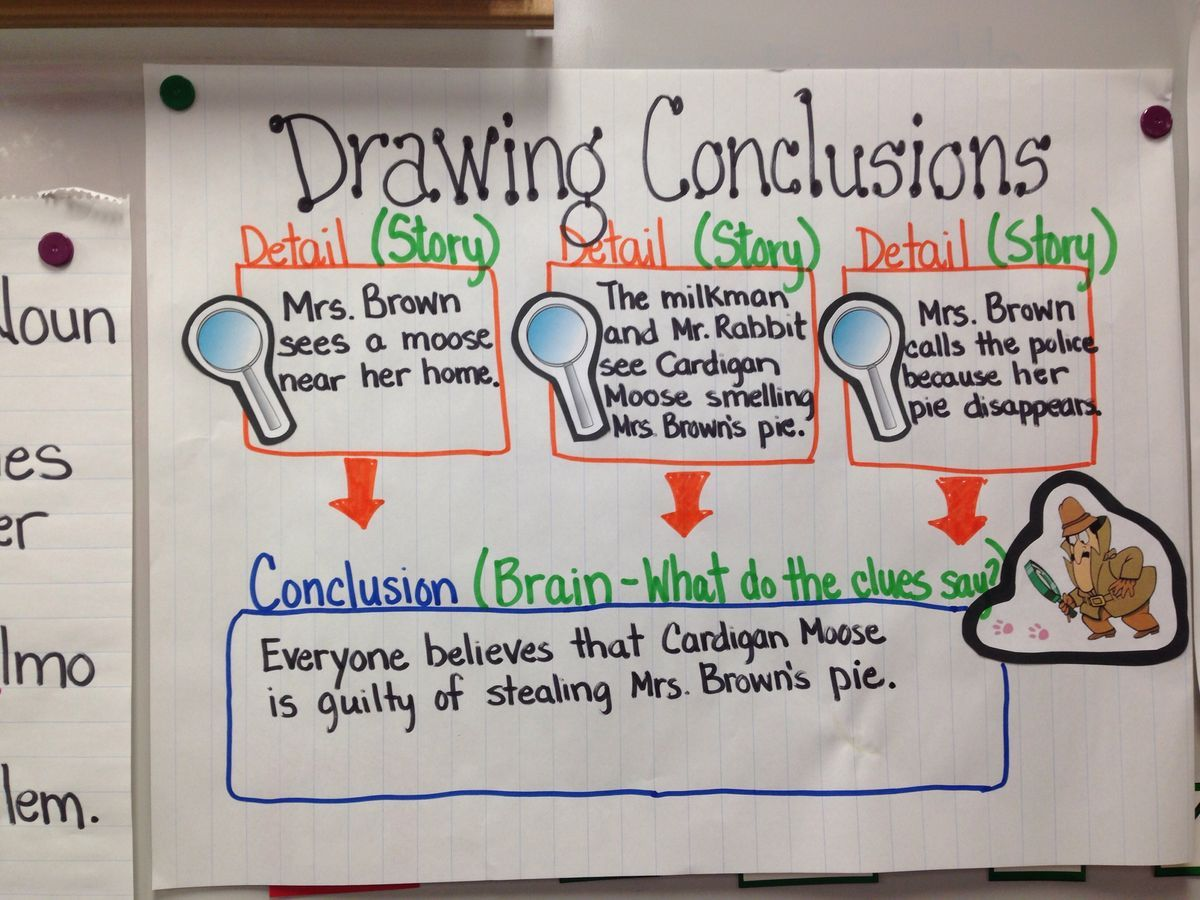 Image Result For Drawing Conclusions Anchor Charts Hint
