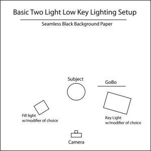 Low Key Lighting setup   Tutorial diagram for Low Key