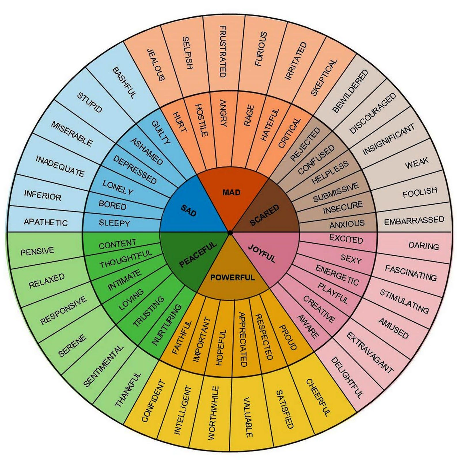 Emotions Wheel I Receive A Lot Of Questions About How To