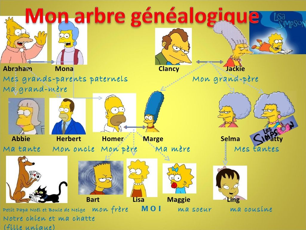 Arbre Genealogique De Lisa Simpson By Anaisruiz Via