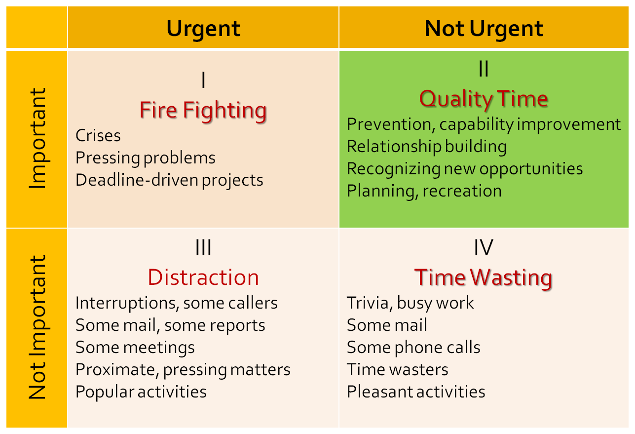 7 Habits Quadrants