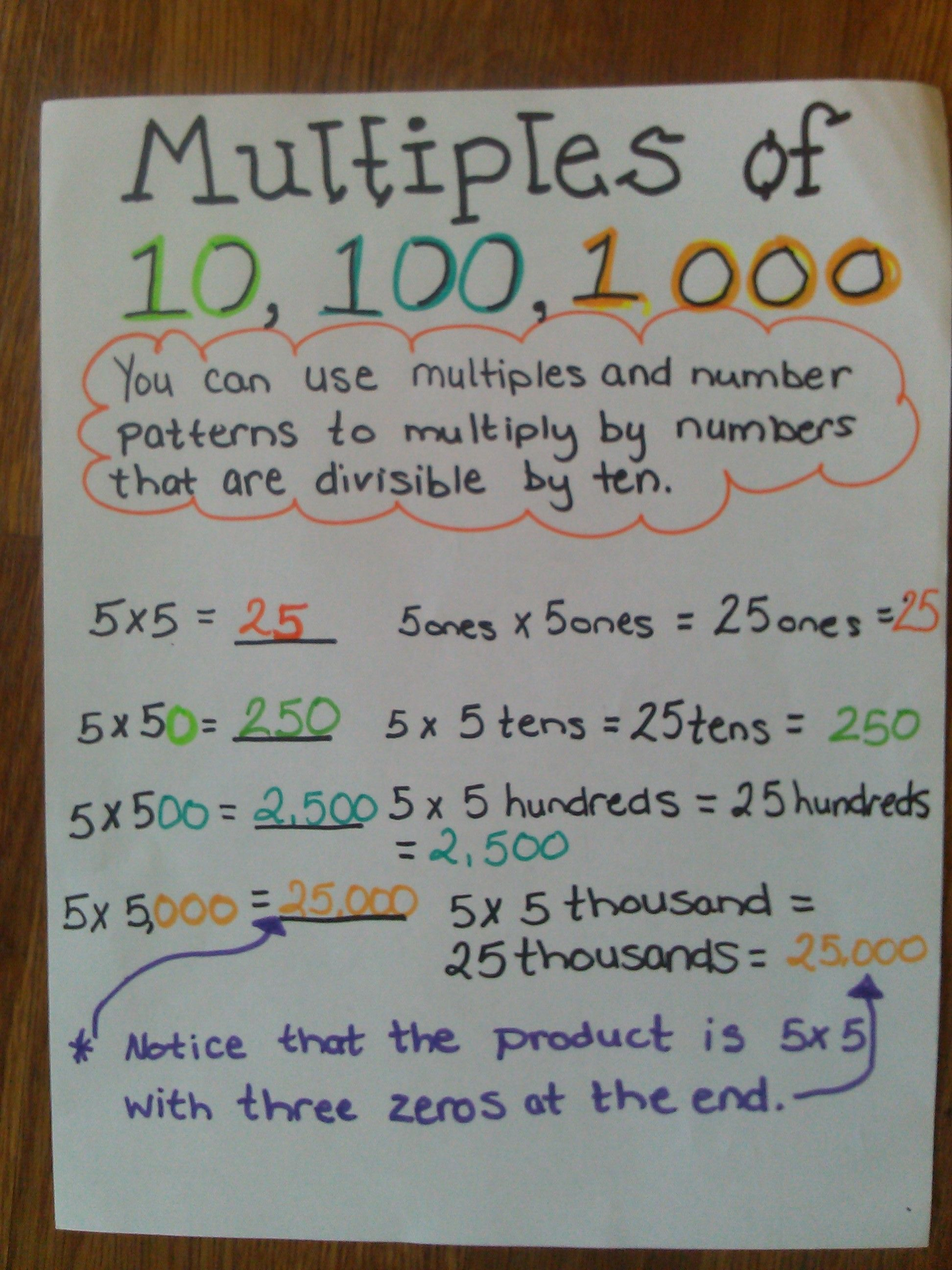 Multiples Of 10 100 And 1 000 Anchor Chart