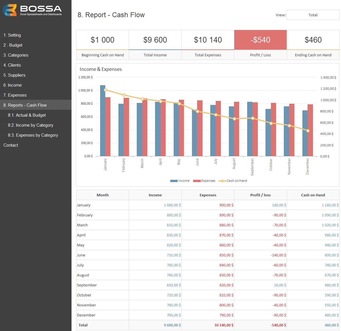 Business Finance Management Template Excel Budget Amp Cash