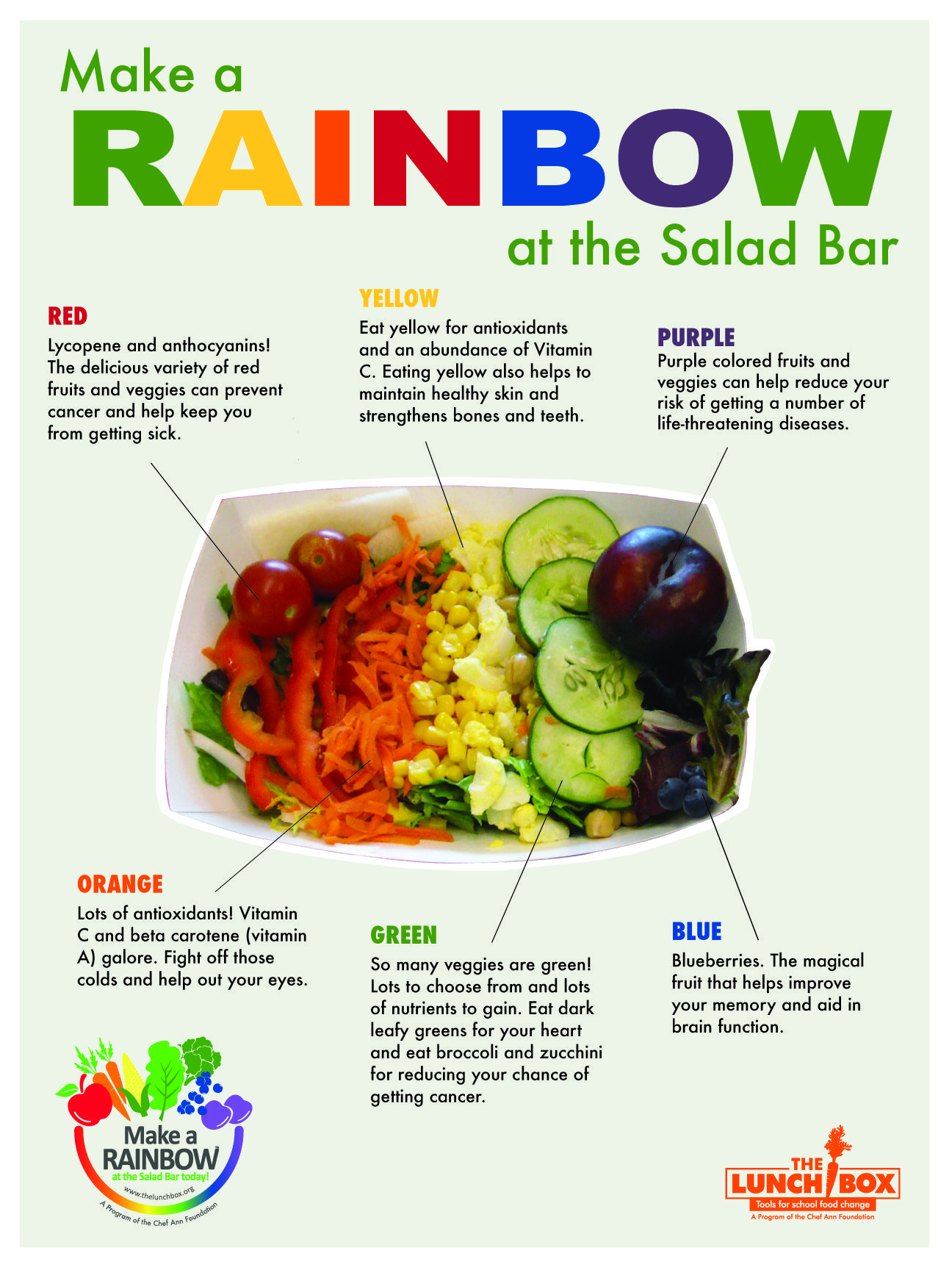 Fruits And Vegetables Bulletin Board Resources