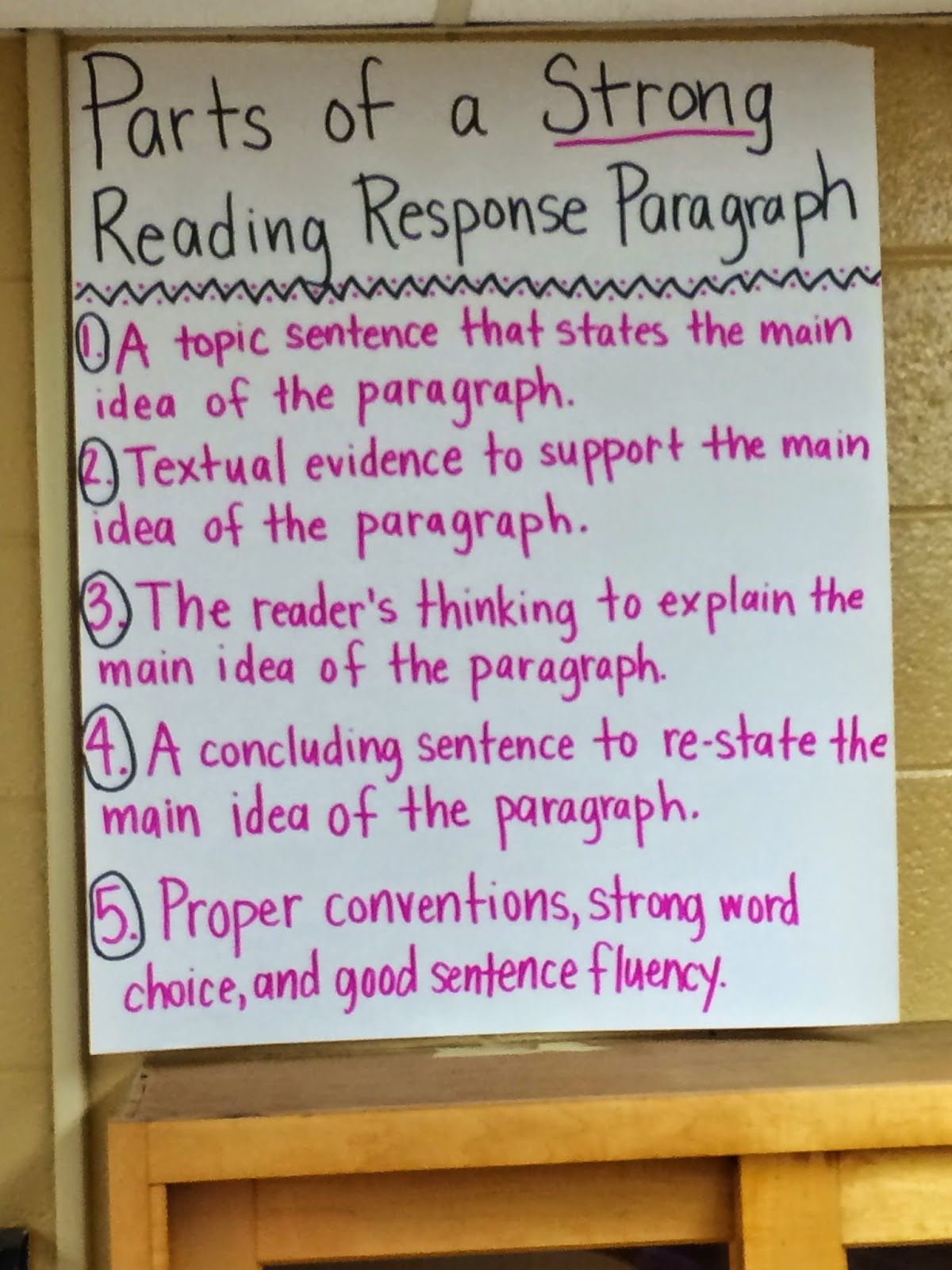 Reading Response Anchor Chart