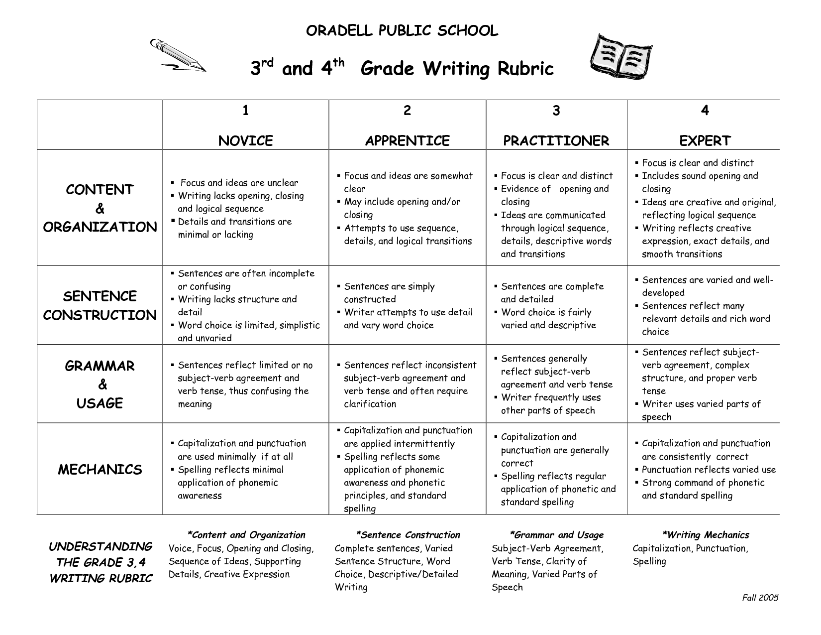 Personal Narrative Writing Rubric 2nd Grade