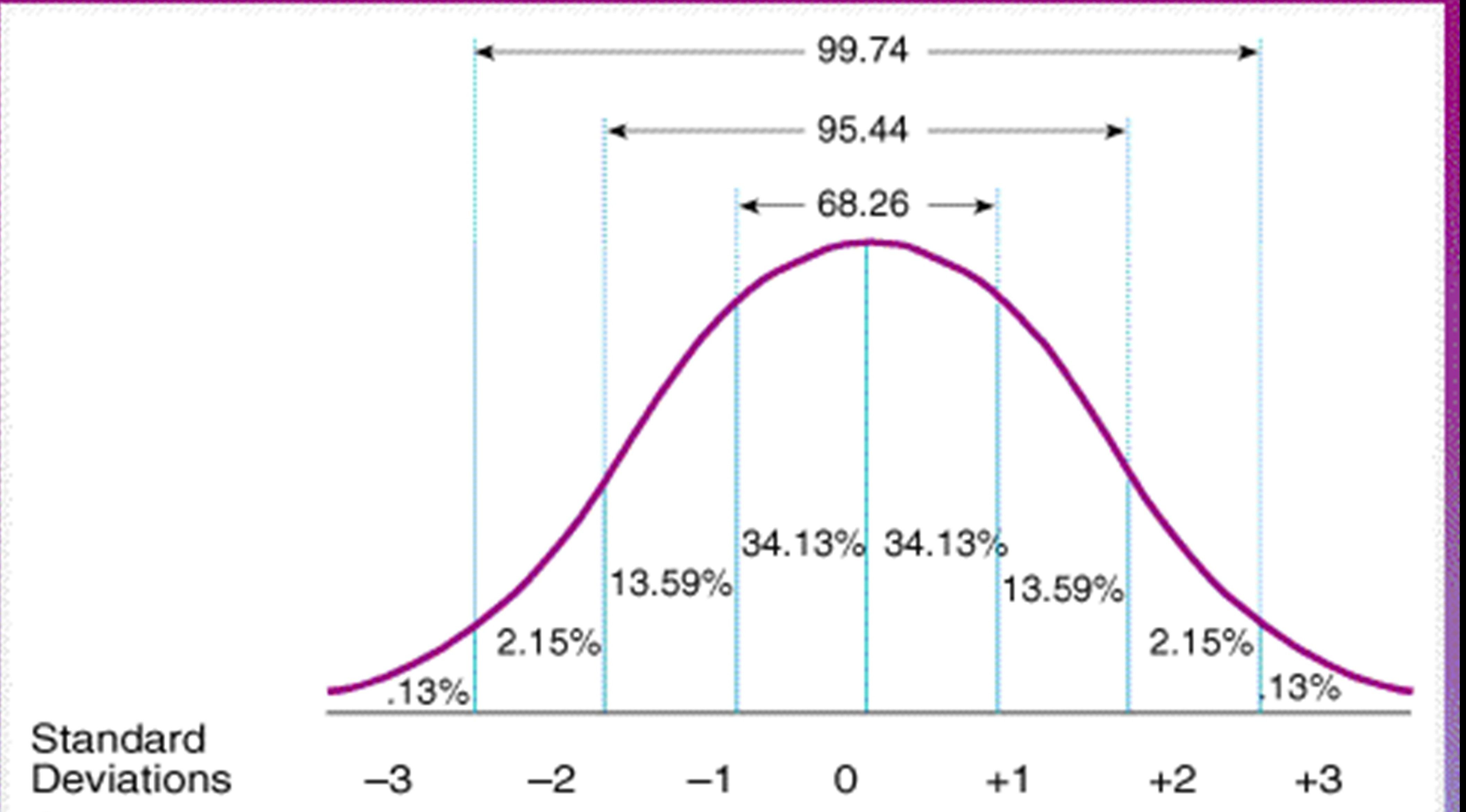 Standard Scores Iq Chart