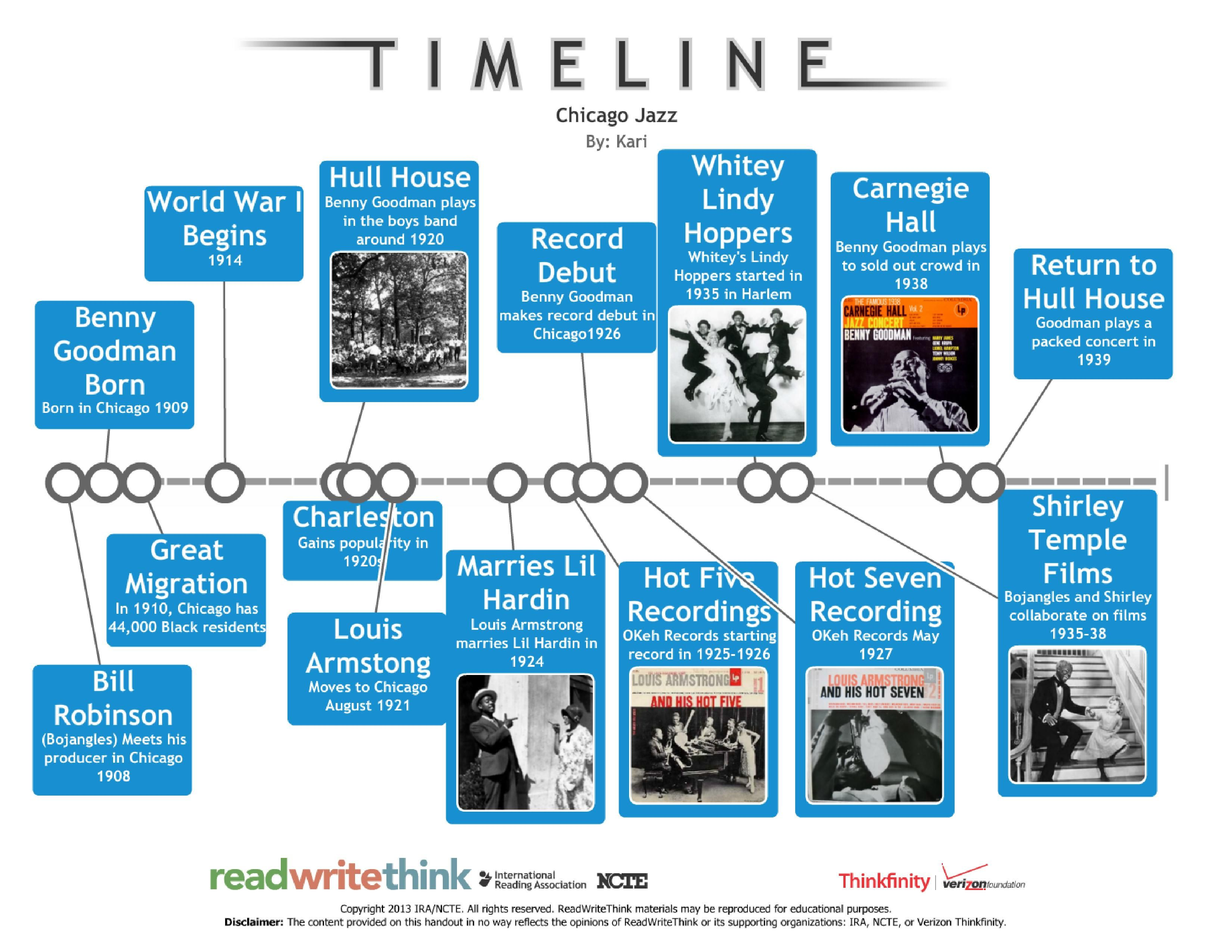 Timeline Of Chicago Jazz Important Dates