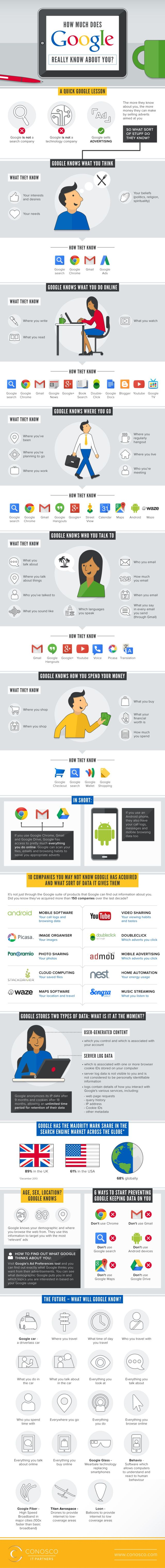 How Much Does Google Really Know About You? #infographic