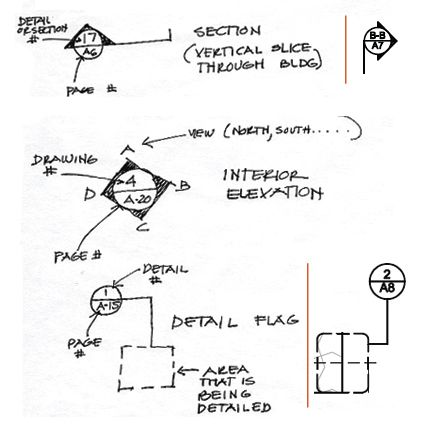 Electrical Blueprint Symbols Legend Electrical Schematic
