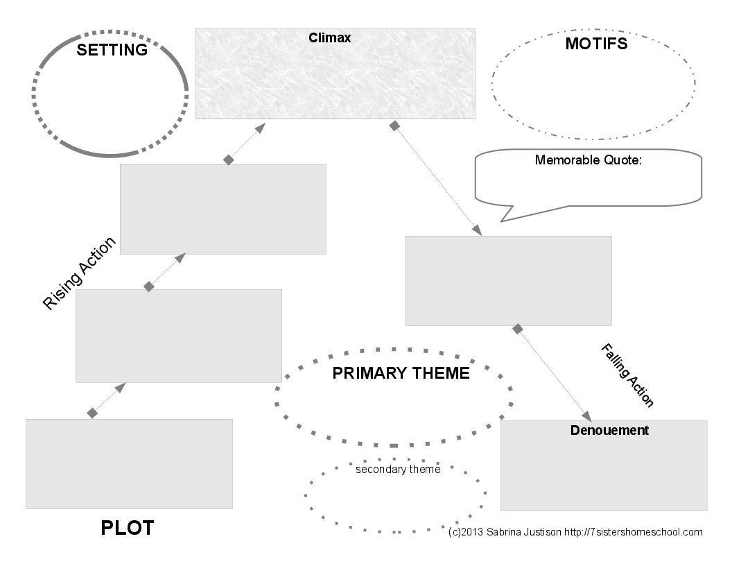 Printable Book Review Diagram Sum Up Literaryysis Or